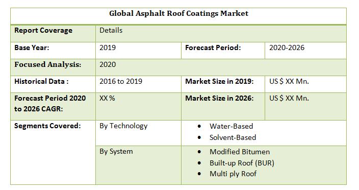 Global Asphalt Roof Coatings Market2