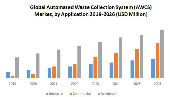 Global Automated Waste Collection System (AWCS) Market1