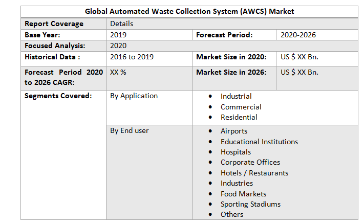 Global Automated Waste Collection System (AWCS) Market2