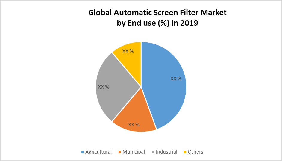 Global Automatic Screen Filter Market end use