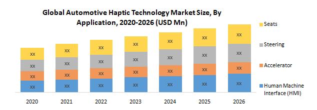Global Automotive Haptic Technology Market
