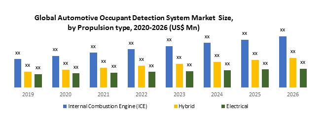 Global Automotive Occupant Detection System Market 1
