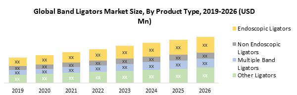 Global Band Ligators Market