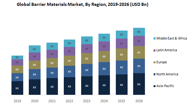 Global Barrier Material market