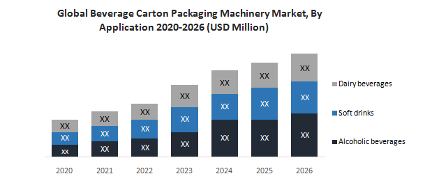 Global Beverage Carton Packaging Machinery Market