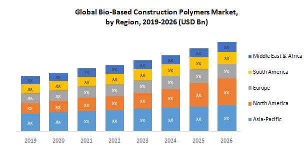 Global Bio-Based Construction Polymers Market