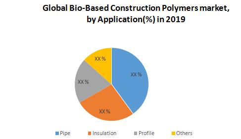 Global Bio-Based Construction Polymers Market1
