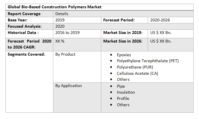 Global Bio-Based Construction Polymers Market3