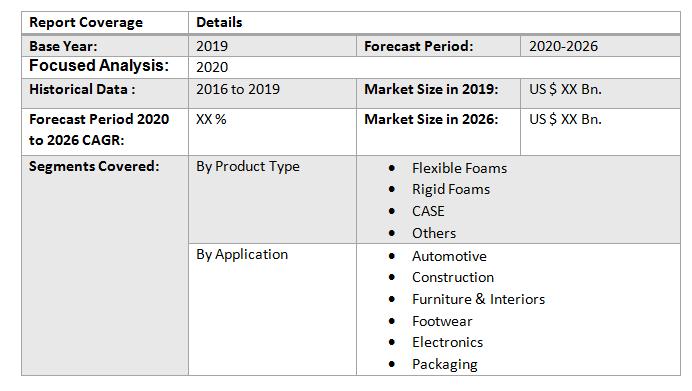 Global Bio-Based Polyurethane Market5