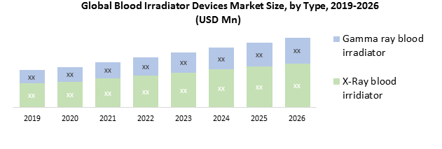 Global Blood Irradiator Devices Market