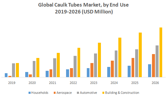 Global Caulk Tubes Market1