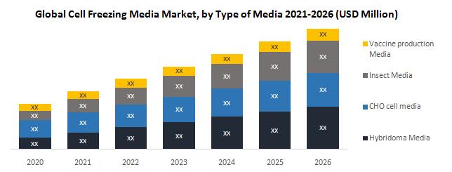 Global Cell Freezing Media Market