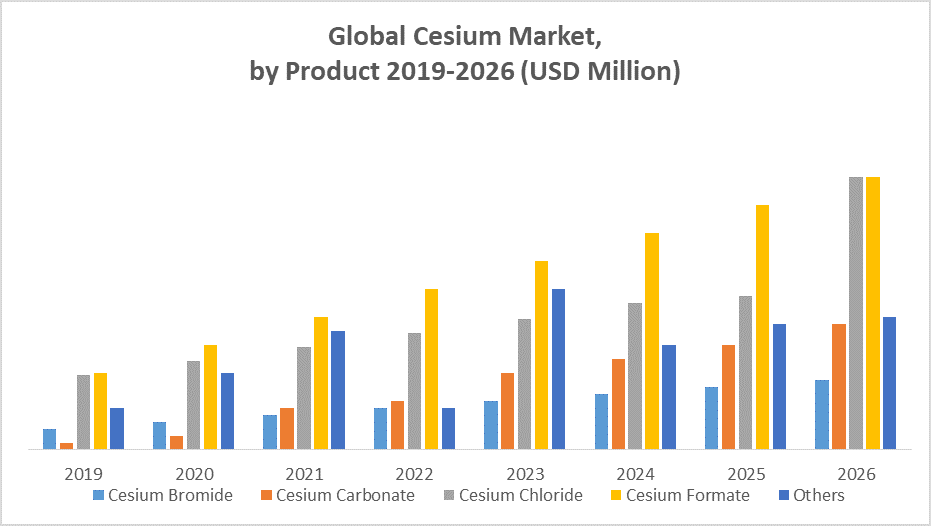 Global Cesium Market by Product