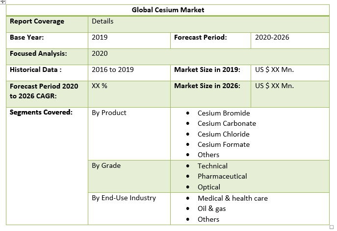Global Cesium Market table