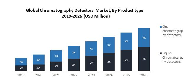 Global Chromatography Detectors Market