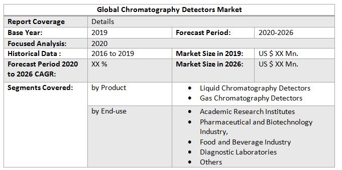 Global Chromatography Detectors Market2