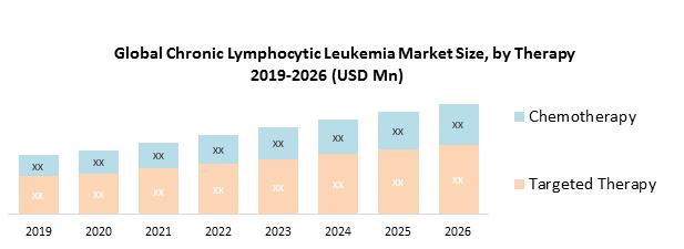 Global Chronic Lymphocytic Leukemia Market