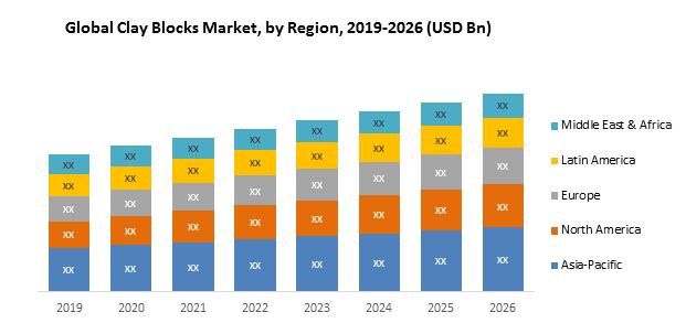 Global Clay Blocks Market