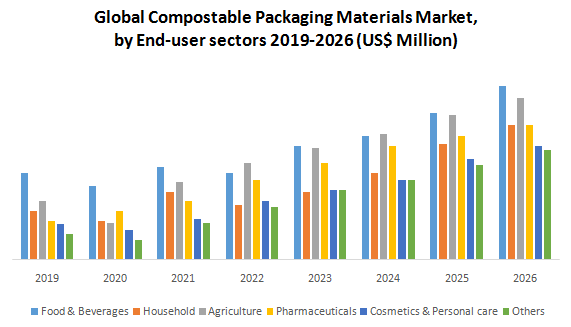 Global Compostable Packaging Materials Market