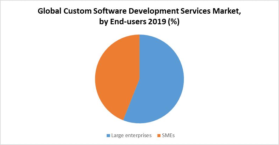 Global Custom Software Development Services Market By End User