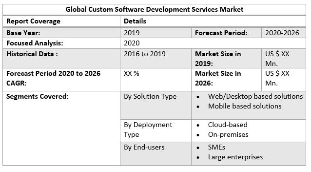 Global Custom Software Development Services Market