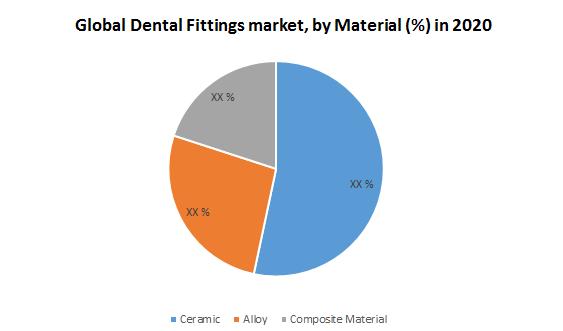 Global Dental Fittings Market