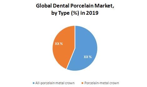 Global Dental Porcelain Market