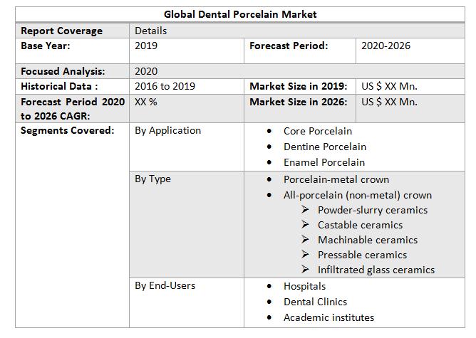 Global Dental Porcelain Market2