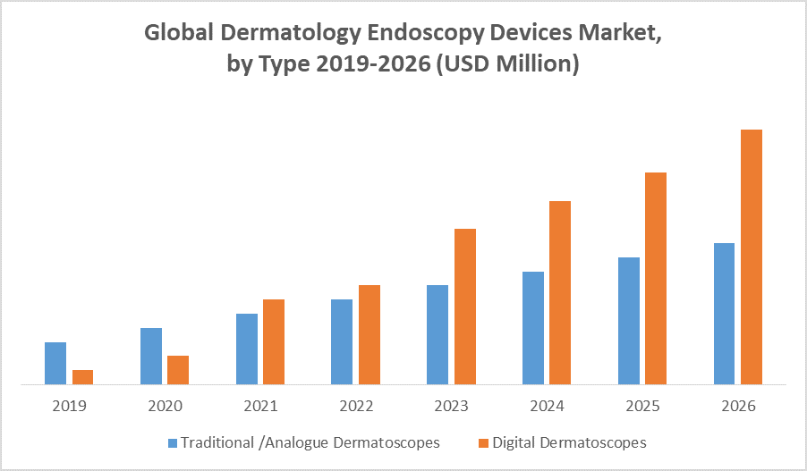 Global Dermatology Endoscopy Devices Market by type