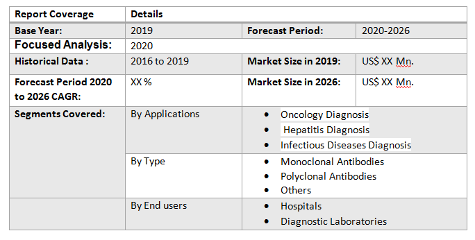 Global Diagnostic Specialty Antibodies Market