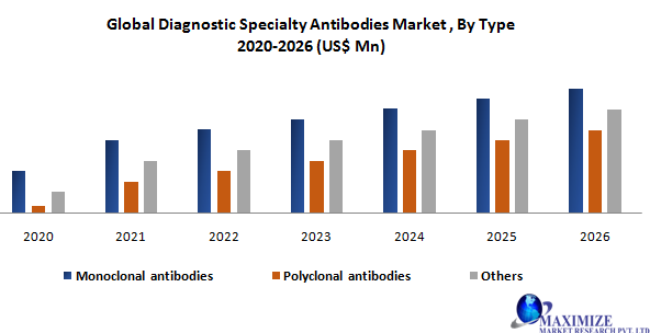 Global Diagnostic Specialty Antibodies Market2