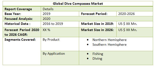 Global Dive Compasses Market 1