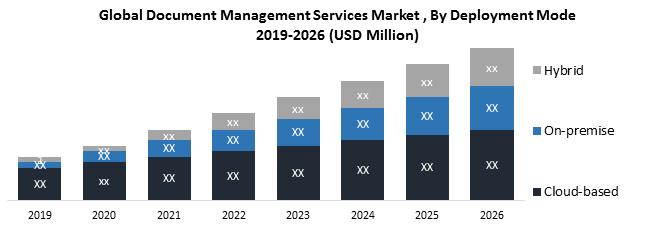 Global Document Management Services Market