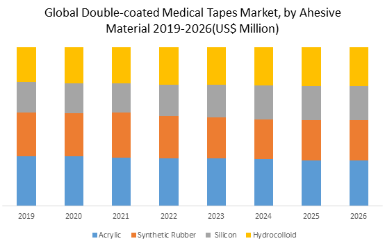 Global Double-coated Medical Tapes Market