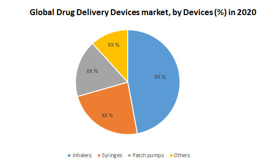 Global Drug Delivery Devices Market