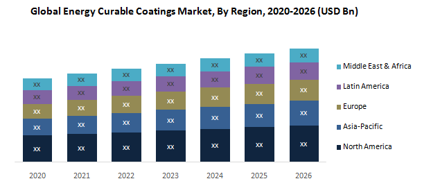 Global Energy Curable Coatings Market