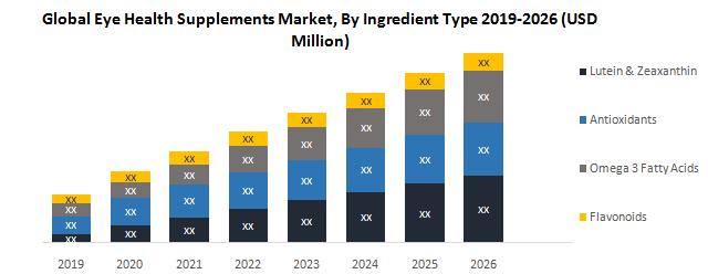 Global Eye Health Supplements Market
