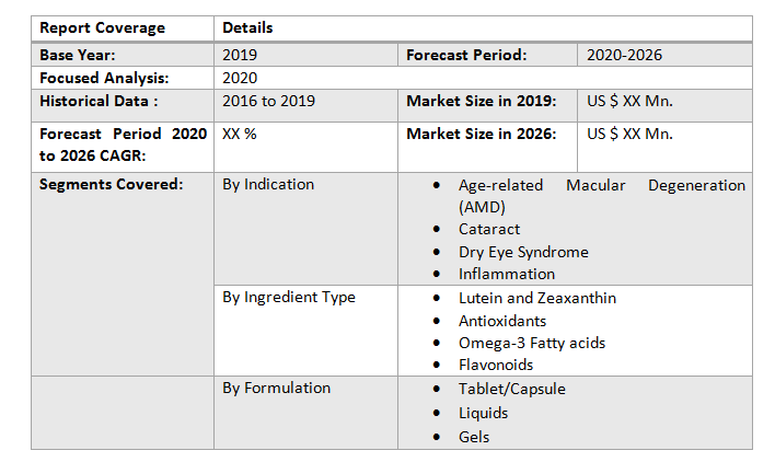 Global Eye Health Supplements Market3