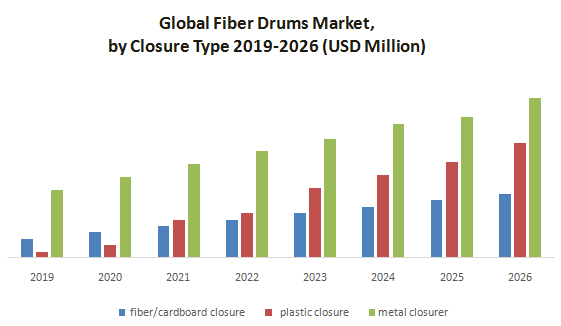 Global Fiber Drums Market1