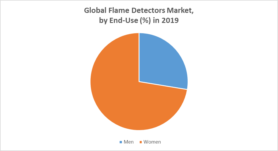 Global Flame Detectors Market by end use