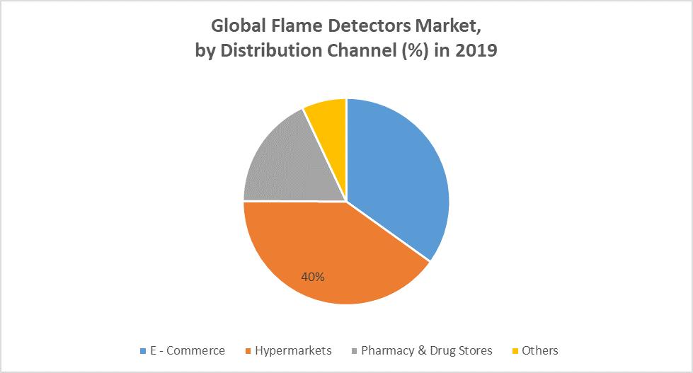 Global Flame Detectors Market chaneel