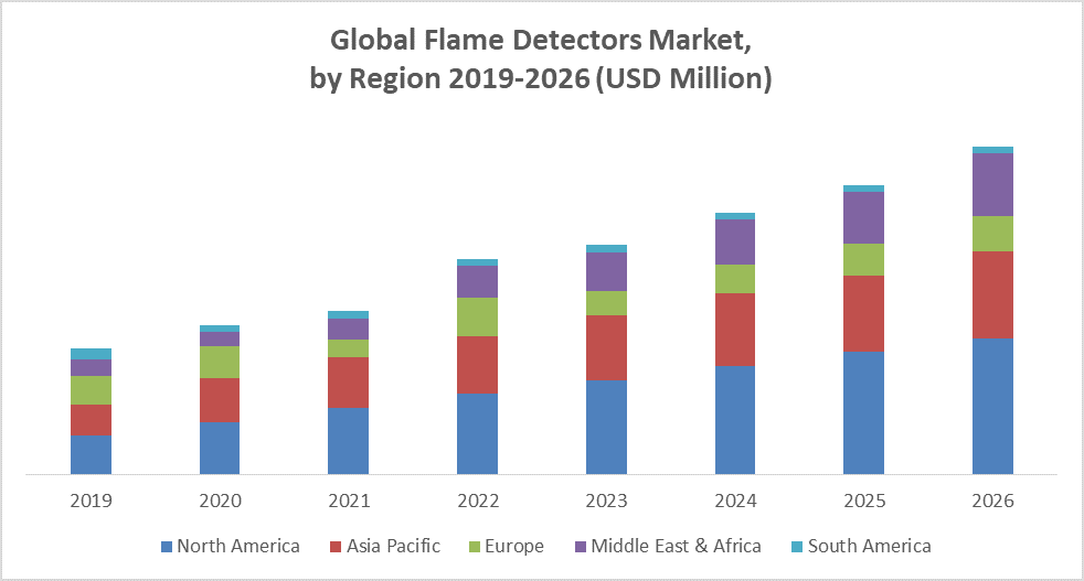 Global Flame Detectors Market region