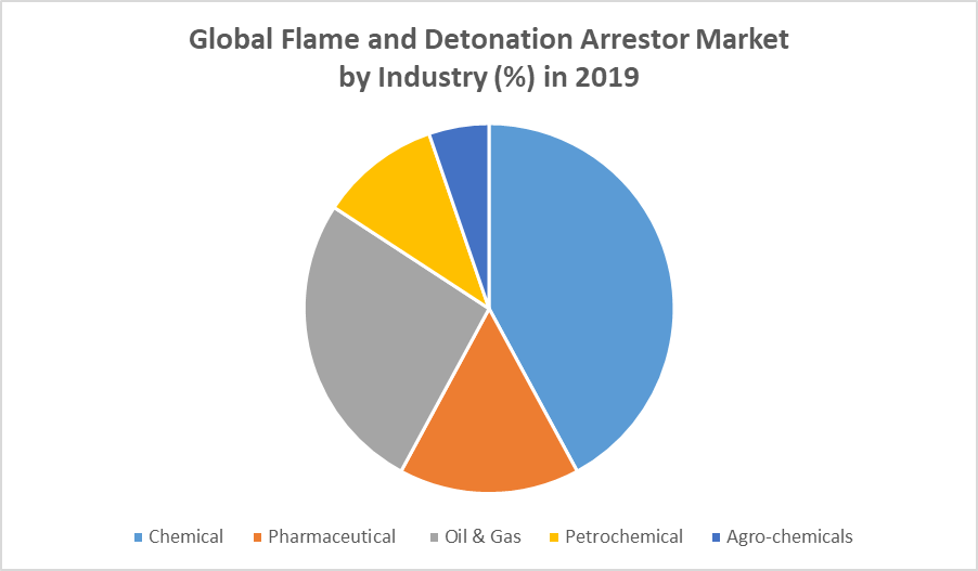 Global Flame and Detonation Arrestor Market by Industry