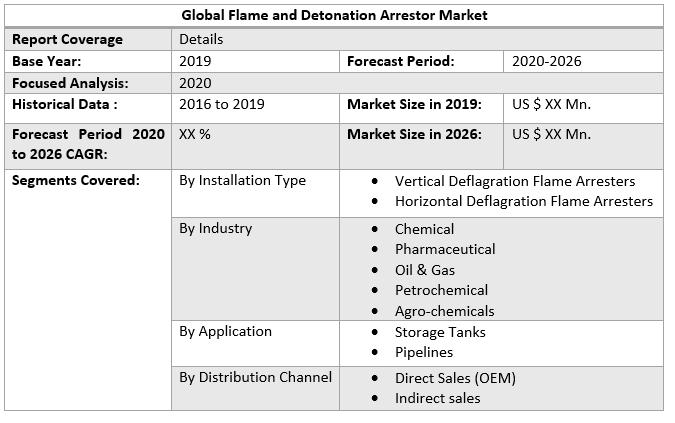Global Flame and Detonation Arrestor Market table