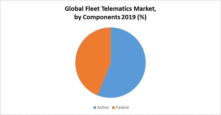 Global Fleet Telematics Market by component