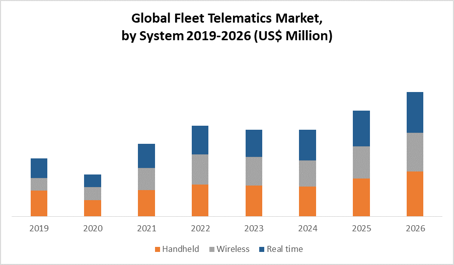 Global Fleet Telematics Market by system