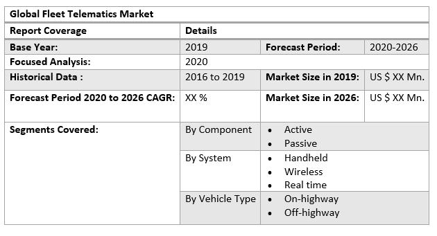 Global Fleet Telematics Market table
