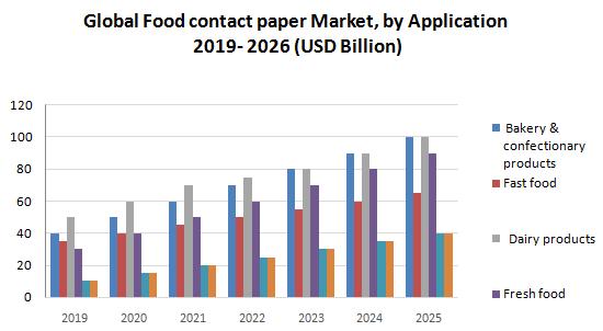 Global Food Contact Paper Market