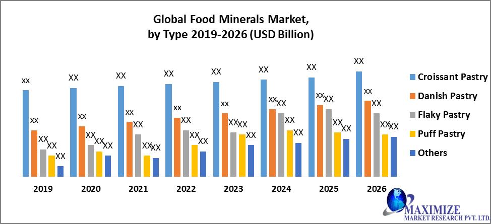 Global Food Minerals Market