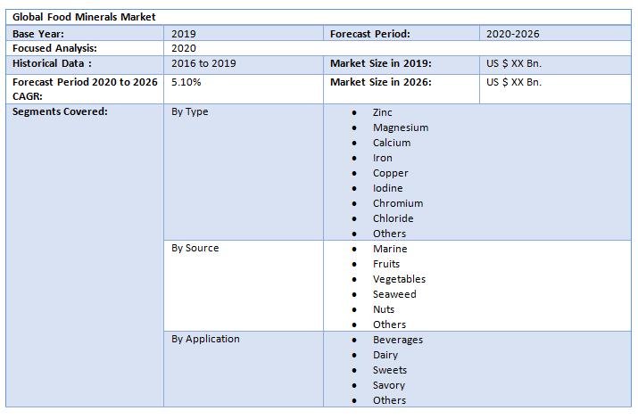 Global Food Minerals Market1